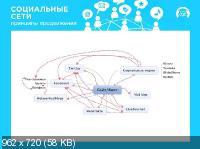 Принципы продвижения в Социальных сетях. Обучающий видеокурс (2012)