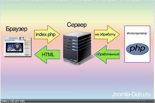 Домашний Web-сервер - Базовый видеокурс